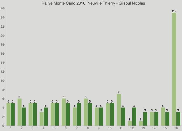 Rallye Monte Carlo 2016: Neuville Thierry - Gilsoul Nicolas