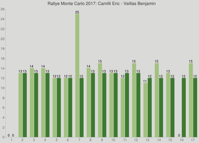 Rallye Monte Carlo 2017: Camilli Eric - Veillas Benjamin