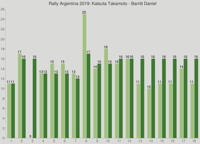 Rally Argentina 2019: Katsuta Takamoto - Barritt Daniel