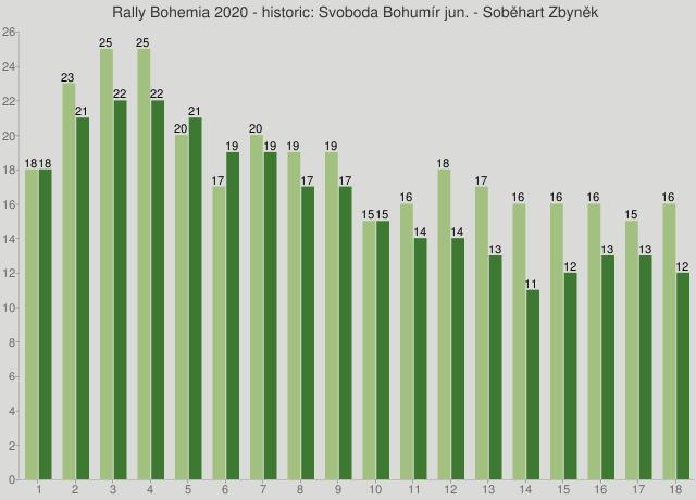 Rally Bohemia 2020 - historic: Svoboda Bohumír jun. - Soběhart Zbyněk