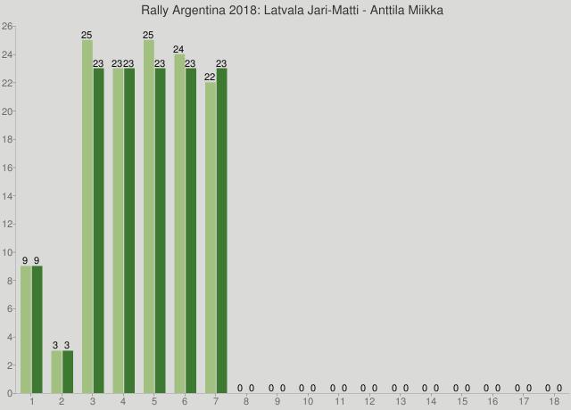 Rally Argentina 2018: Latvala Jari-Matti - Anttila Miikka