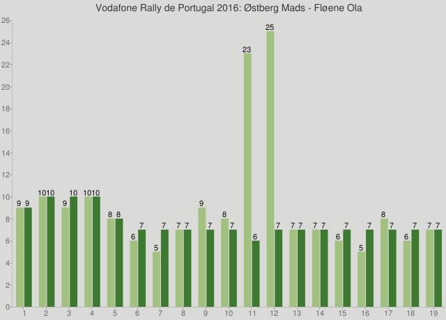 Vodafone Rally de Portugal 2016: Østberg Mads - Fløene Ola