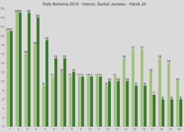 Rally Bohemia 2019 - historic: Šenkýř Jaroslav - Hándl Jiří