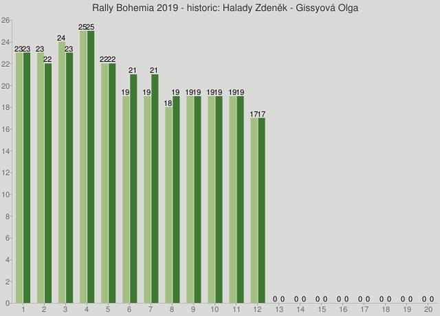 Rally Bohemia 2019 - historic: Halady Zdeněk - Gissyová Olga