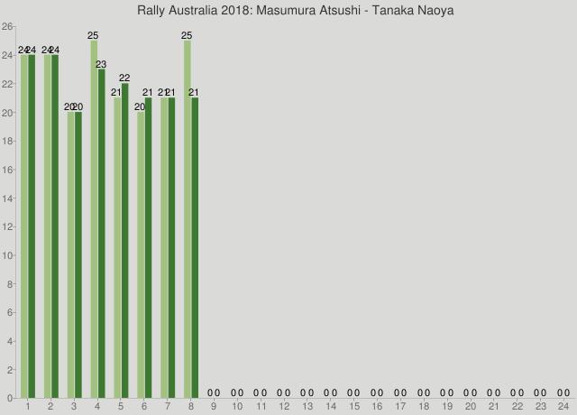Rally Australia 2018: Masumura Atsushi - Tanaka Naoya