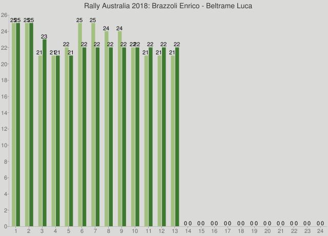 Rally Australia 2018: Brazzoli Enrico - Beltrame Luca