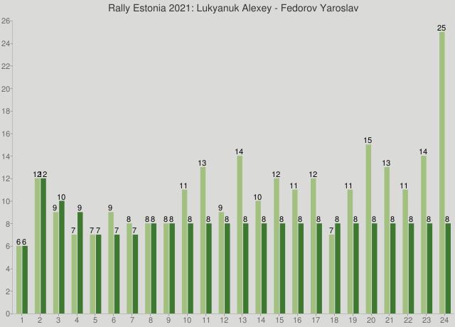 Rally Estonia 2021: Lukyanuk Alexey - Fedorov Yaroslav