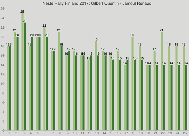 Neste Rally Finland 2017: Gilbert Quentin - Jamoul Renaud