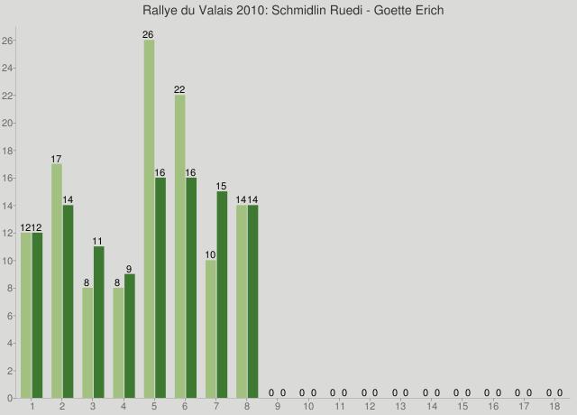 Rallye du Valais 2010: Schmidlin Ruedi - Goette Erich