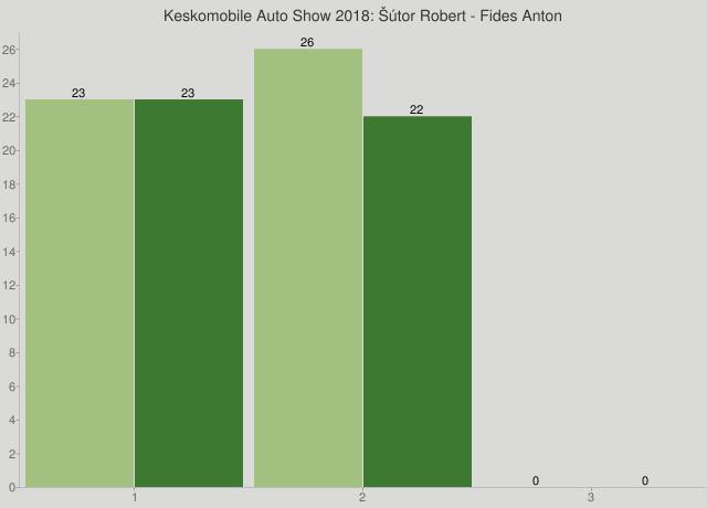 Keskomobile Auto Show 2018: Šútor Robert - Fides Anton