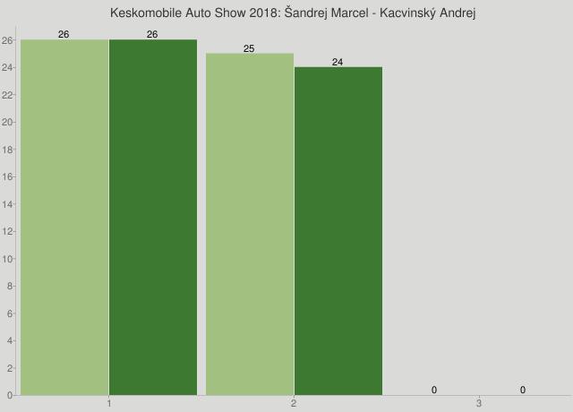 Keskomobile Auto Show 2018: Šandrej Marcel - Kacvinský Andrej