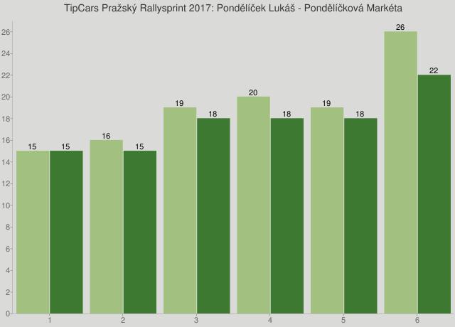 TipCars Pražský Rallysprint 2017: Pondělíček Lukáš - Pondělíčková Markéta