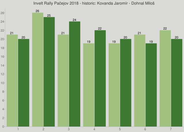 Invelt Rally Pačejov 2018 - historic: Kovanda Jaromír - Dohnal Miloš