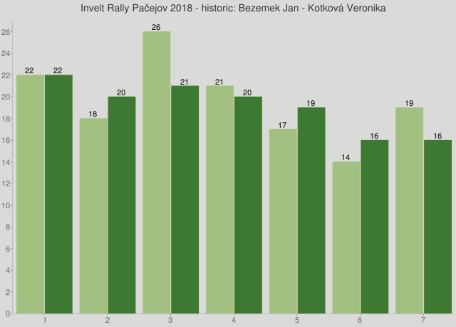 Invelt Rally Pačejov 2018 - historic: Bezemek Jan - Kotková Veronika