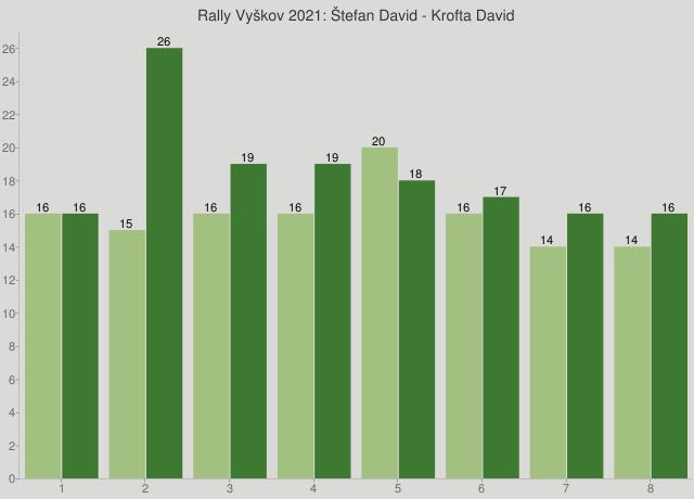 Rally Vyškov 2021: Štefan David - Krofta David
