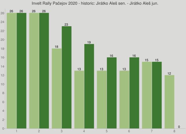 Invelt Rally Pačejov 2020 - historic: Jirátko Aleš sen. - Jirátko Aleš jun.