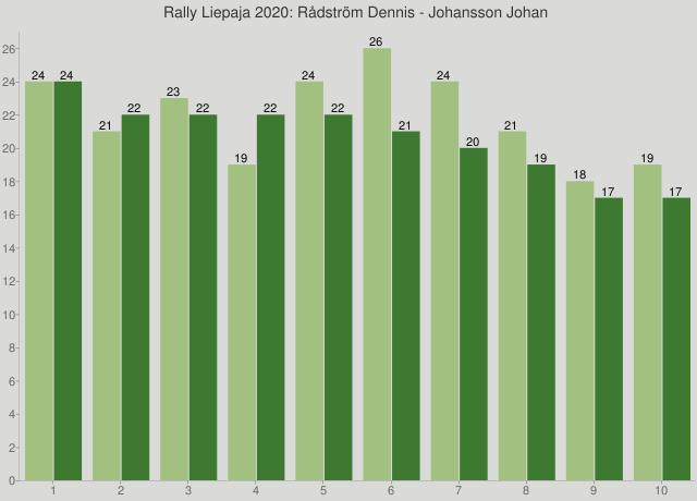 Rally Liepaja 2020: Rådström Dennis - Johansson Johan