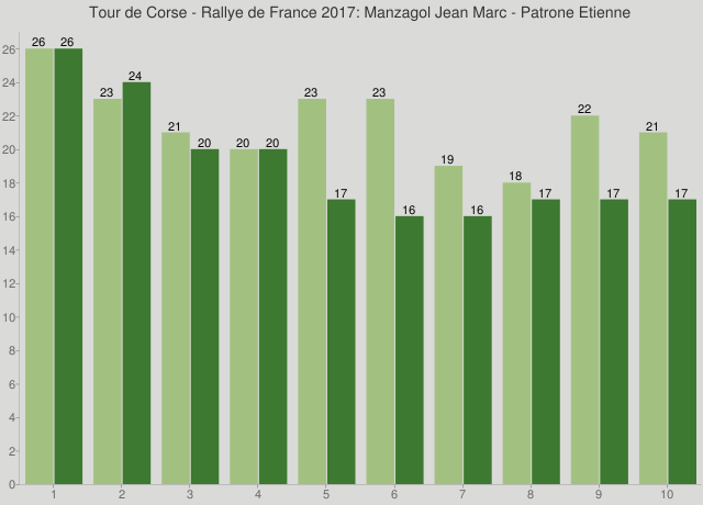 Tour de Corse - Rallye de France 2017: Manzagol Jean Marc - Patrone Etienne