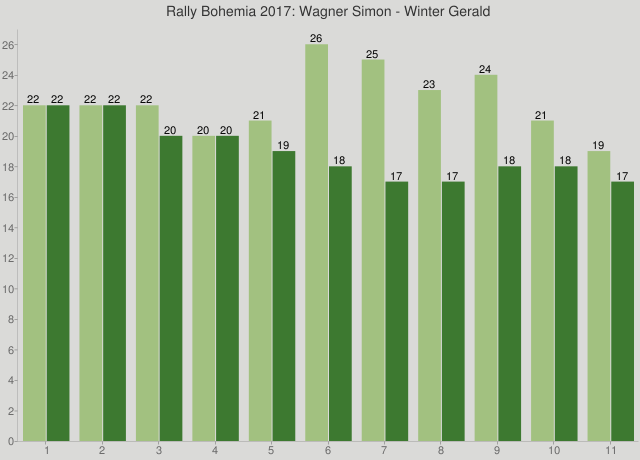 Rally Bohemia 2017: Wagner Simon - Winter Gerald