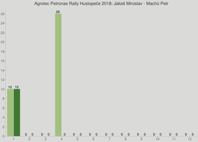Agrotec Petronas Rally Hustopeče 2018: Jakeš Miroslav - Machů Petr