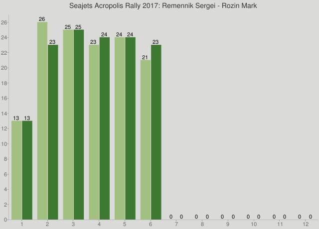 Seajets Acropolis Rally 2017: Remennik Sergei - Rozin Mark