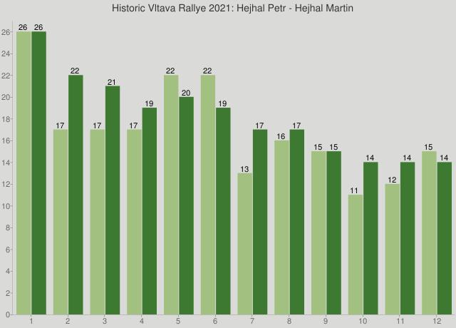 Historic Vltava Rallye 2021: Hejhal Petr - Hejhal Martin
