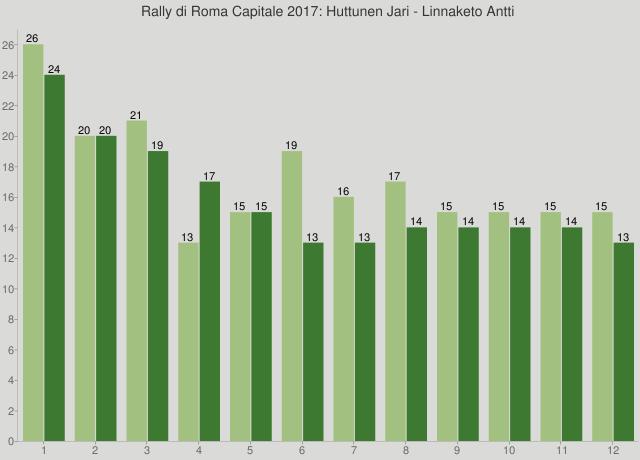 Rally di Roma Capitale 2017: Huttunen Jari - Linnaketo Antti