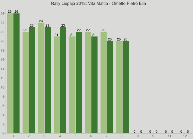 Rally Liepaja 2018: Vita Mattia - Ometto Pietro Elia