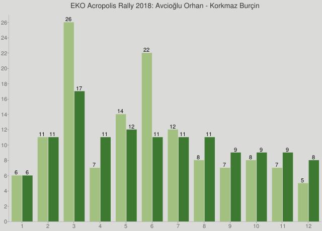 EKO Acropolis Rally 2018: Avcioğlu Orhan - Korkmaz Burçin