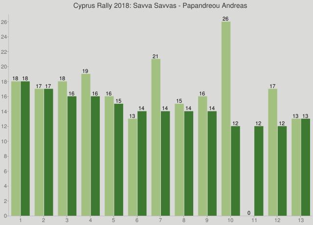 Cyprus Rally 2018: Savva Savvas - Papandreou Andreas