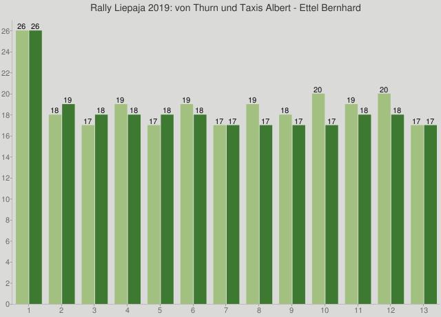 Rally Liepaja 2019: von Thurn und Taxis Albert - Ettel Bernhard