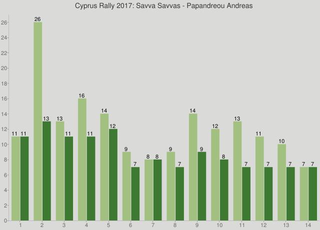 Cyprus Rally 2017: Savva Savvas - Papandreou Andreas