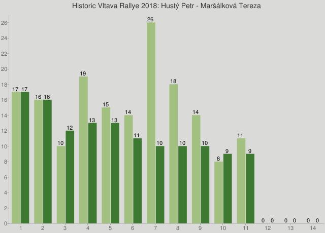 Historic Vltava Rallye 2018: Hustý Petr - Maršálková Tereza