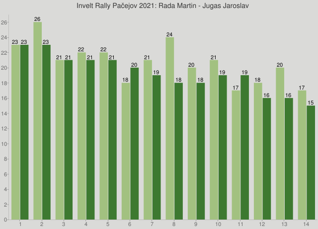 Invelt Rally Pačejov 2021: Rada Martin - Jugas Jaroslav