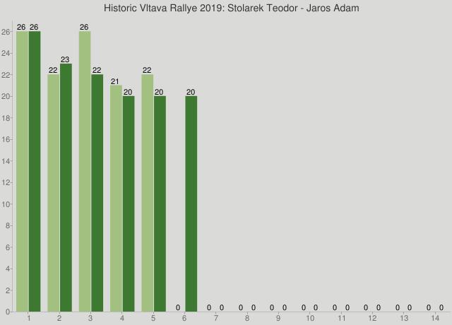 Historic Vltava Rallye 2019: Stolarek Teodor - Jaros Adam