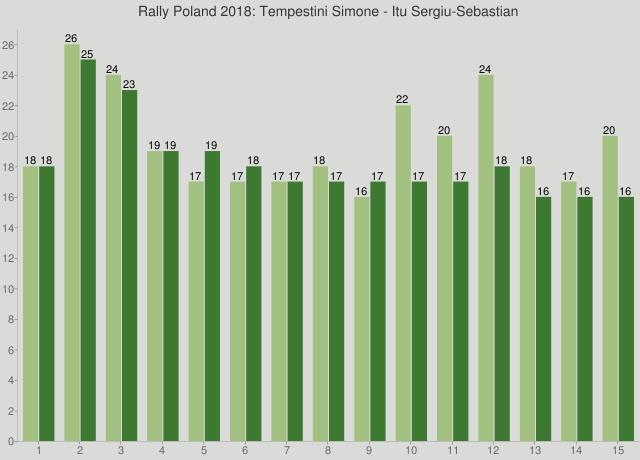 Rally Poland 2018: Tempestini Simone - Itu Sergiu-Sebastian