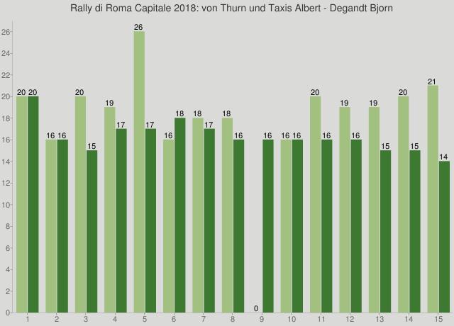 Rally di Roma Capitale 2018: von Thurn und Taxis Albert - Degandt Bjorn