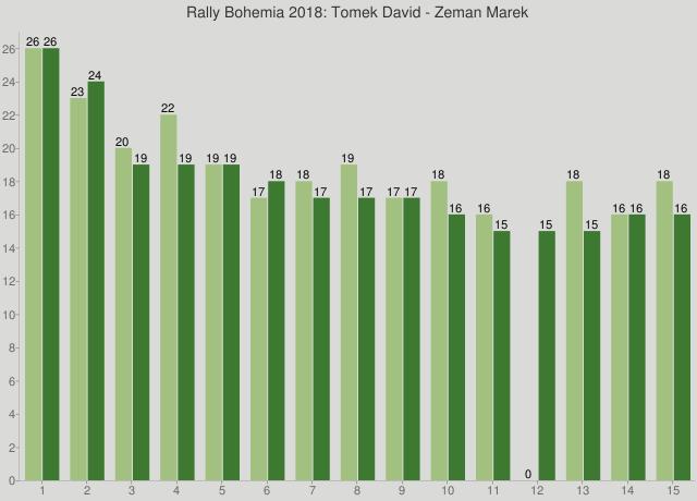 Rally Bohemia 2018: Tomek David - Zeman Marek