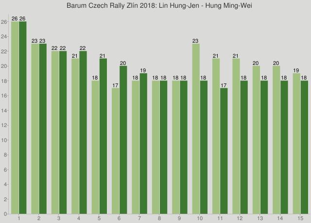 Barum Czech Rally Zlín 2018: Lin Hung-Jen - Hung Ming-Wei