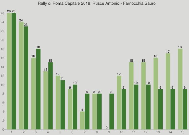 Rally di Roma Capitale 2018: Rusce Antonio - Farnocchia Sauro