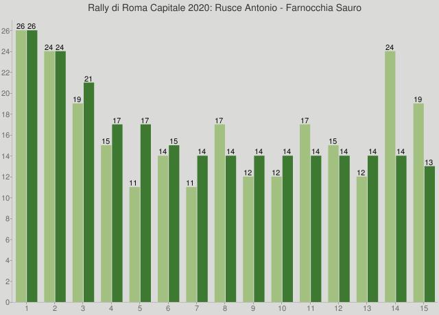Rally di Roma Capitale 2020: Rusce Antonio - Farnocchia Sauro