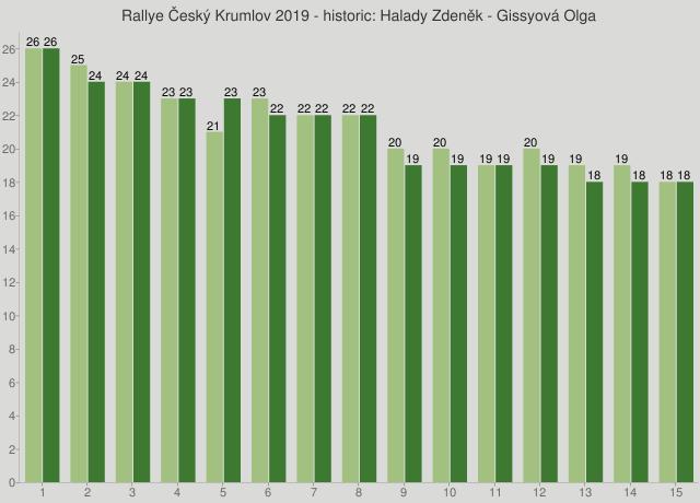 Rallye Český Krumlov 2019 - historic: Halady Zdeněk - Gissyová Olga