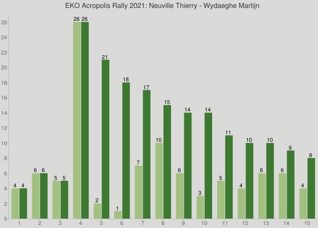 EKO Acropolis Rally 2021: Neuville Thierry - Wydaeghe Martijn
