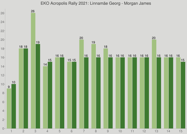 EKO Acropolis Rally 2021: Linnamäe Georg - Morgan James