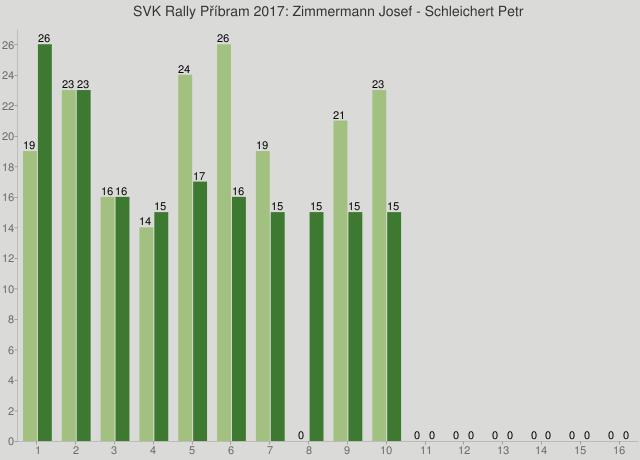 SVK Rally Příbram 2017: Zimmermann Josef - Schleichert Petr