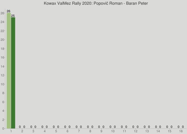 Kowax ValMez Rally 2020: Popovič Roman - Baran Peter