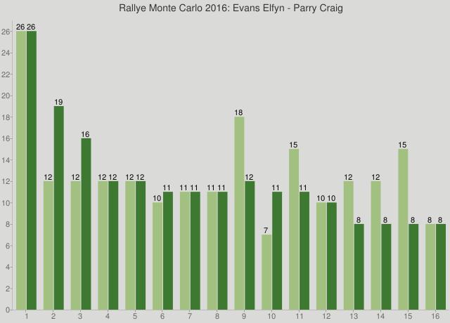 Rallye Monte Carlo 2016: Evans Elfyn - Parry Craig