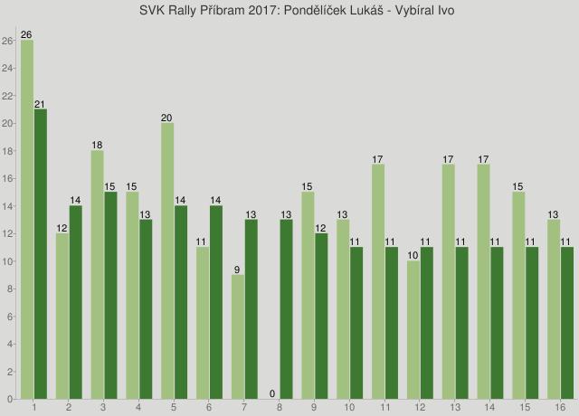 SVK Rally Příbram 2017: Pondělíček Lukáš - Vybíral Ivo