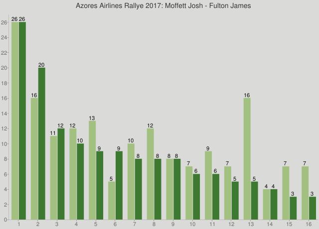 Azores Airlines Rallye 2017: Moffett Josh - Fulton James