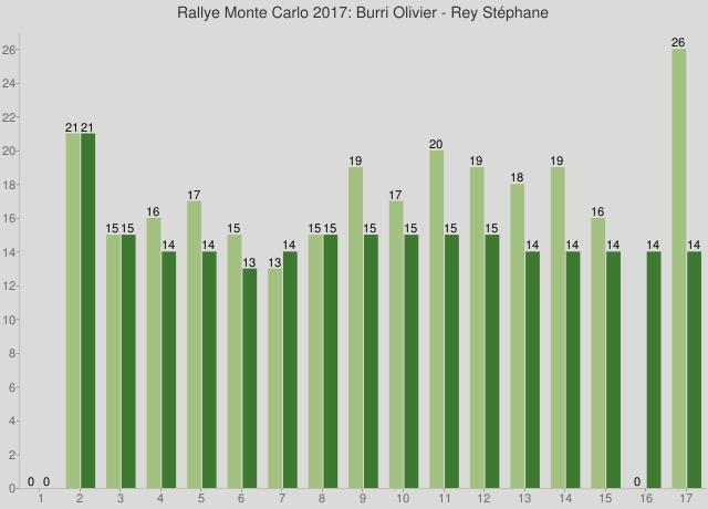 Rallye Monte Carlo 2017: Burri Olivier - Rey Stéphane